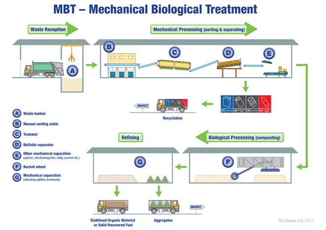 mbt-diagram-c